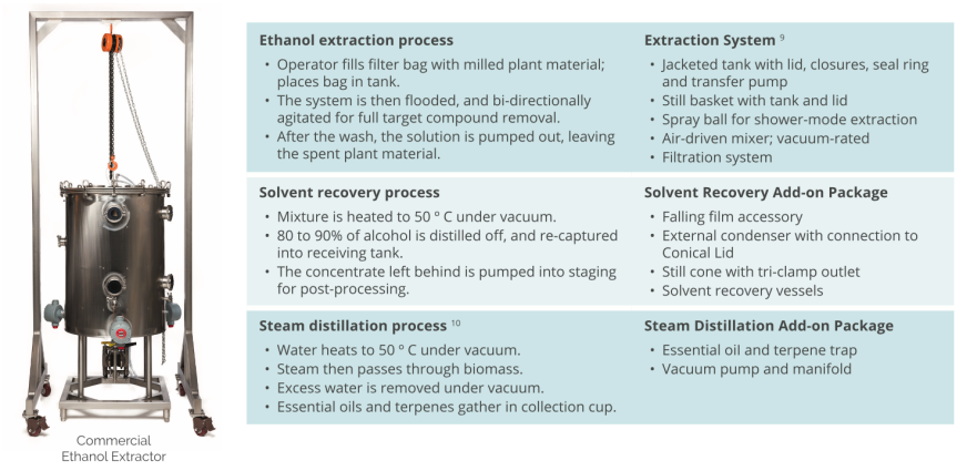 operations_ethanol_extraction_botanical_biomass_extracts_concentrates_terpenes